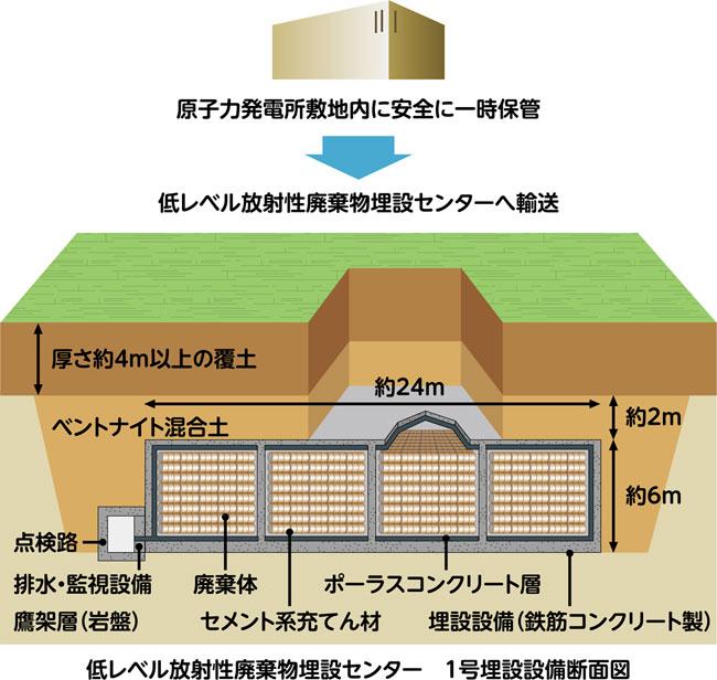 低レベル放射性廃棄物の処理・処分 - 北海道電力